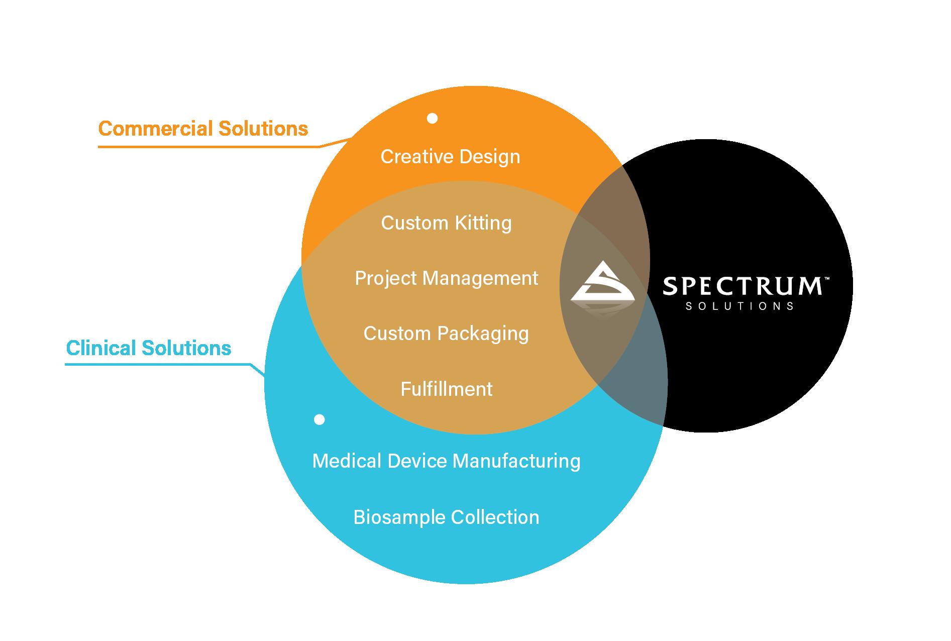 Venn-Diagram-Spectrum Solutions